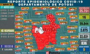 Potosí suma 17 nuevos casos de coronavirus y un fallecido por covid
