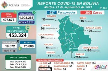 Bolivia supera los 497.000 casos de coronavirus con menos de 300 nuevos contagios