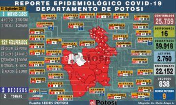 Potosí suma 8 nuevos casos de coronavirus y dos personas fallecidas por covid