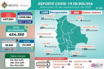 Bolivia supera los 497.000 casos de coronavirus con menos de 400 nuevos contagios