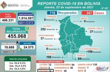 Bolivia supera los 498.000 casos de coronavirus con menos de 400 nuevos contagios