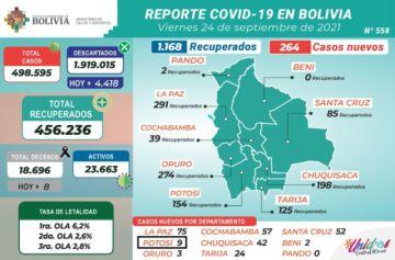 Bolivia supera los 498.000 casos de coronavirus con menos de 300 nuevos contagios