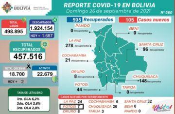 Bolivia supera los 498.000 casos de coronavirus con menos de 200 nuevos contagios