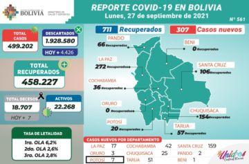 Bolivia supera los 499.000 casos de coronavirus con menos de 400 nuevos contagios