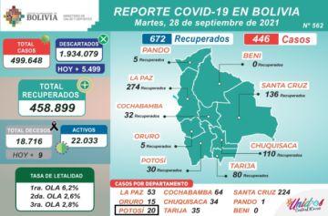 Bolivia supera los 499.000 casos de coronavirus con menos de 500 nuevos contagios