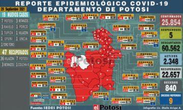 Potosí suma 19 nuevos casos de coronavirus y no hay fallecidos por covid