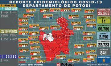 Potosí suma 7 nuevos casos de coronavirus y una persona fallecida por covid