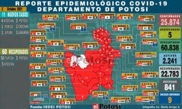 Potosí suma 11 nuevos casos de coronavirus y no hay fallecidos por covid