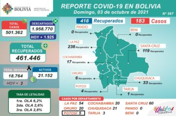 Bolivia supera los 501.000 casos de coronavirus con más de 100 nuevos contagios