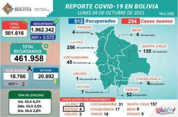 Bolivia supera los 501.000 casos de coronavirus con más de 200 nuevos contagios