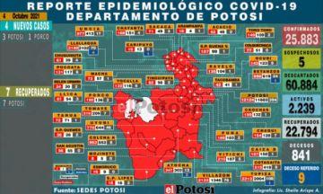 Potosí suma 4 nuevos casos de coronavirus y no hay fallecidos por covid