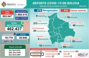 Bolivia supera los 502.000 casos de coronavirus con más de 400 nuevos contagios