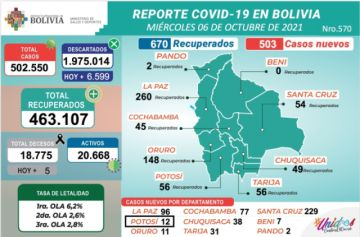 Bolivia supera los 502.000 casos de coronavirus con más de 500 nuevos contagios