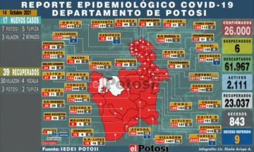 Potosí suma 17 nuevos casos de coronavirus y no hay fallecidos por covid