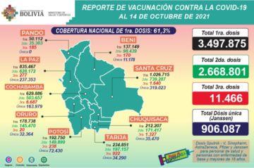Bolivia supera los 505.000 casos de coronavirus con más de 500 nuevos contagios