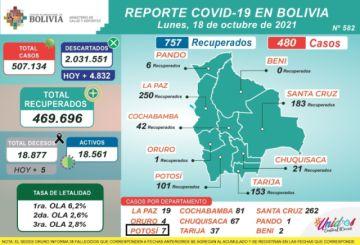 Bolivia supera los 507.000 casos de coronavirus con más de 400 nuevos contagios