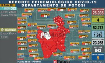 Potosí suma 7 nuevos casos de coronavirus y no hay fallecidos por covid