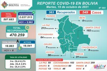 Bolivia supera los 507.000 casos de coronavirus con más de 500 nuevos contagios
