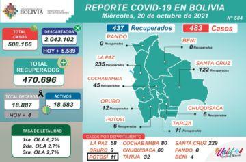 Bolivia supera los 508.000 casos de coronavirus con más de 400 nuevos contagios