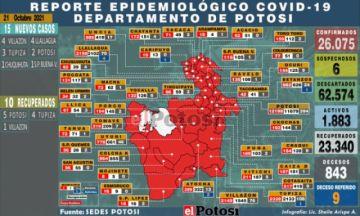Potosí suma 15 nuevos casos de coronavirus y no hay fallecidos por covid