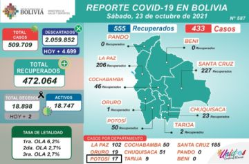 Bolivia supera los 509.000 casos de coronavirus con más de 400 nuevos contagios