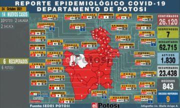 Potosí suma 14 nuevos casos de coronavirus y no hay fallecidos por covid