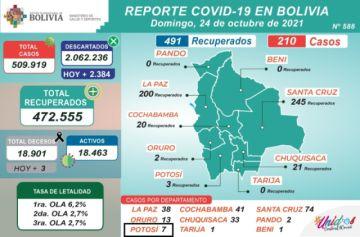 Bolivia supera los 509.000 casos de coronavirus con más de 200 nuevos contagios