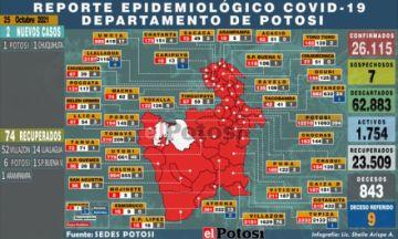 Potosí suma 2 nuevos casos de coronavirus y no hay fallecidos por covid