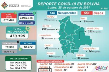Bolivia supera los 510.000 casos de coronavirus con más de 500 nuevos contagios