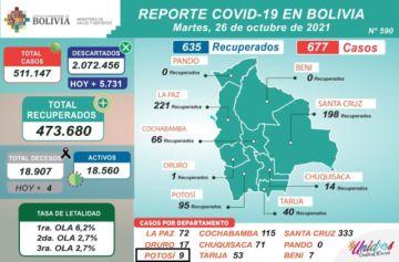 Bolivia supera los 511.000 casos de coronavirus con más de 600 nuevos contagios