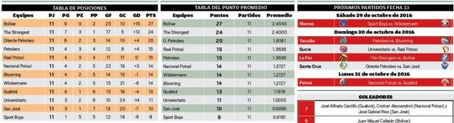 Oriente Petrolero frena en seco a Real Potosí