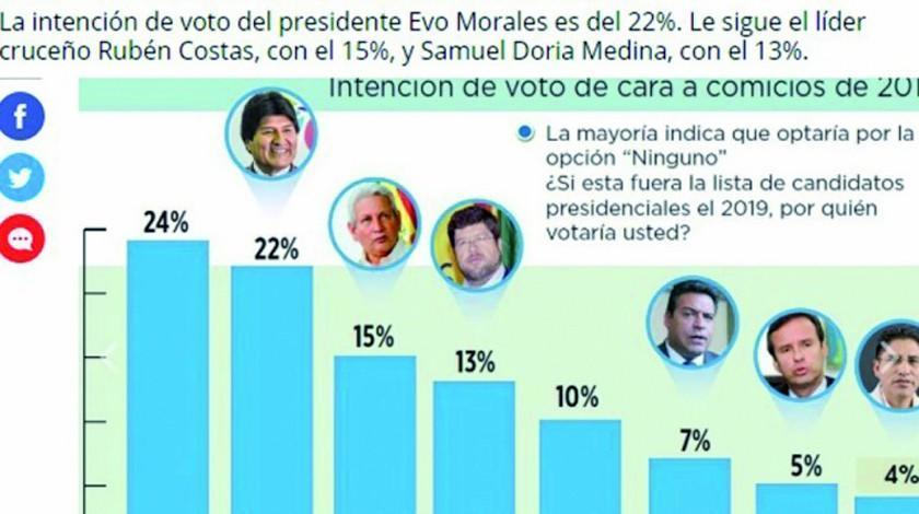 Encuesta: oposición afirma que Evo Morales ya no es una opción política