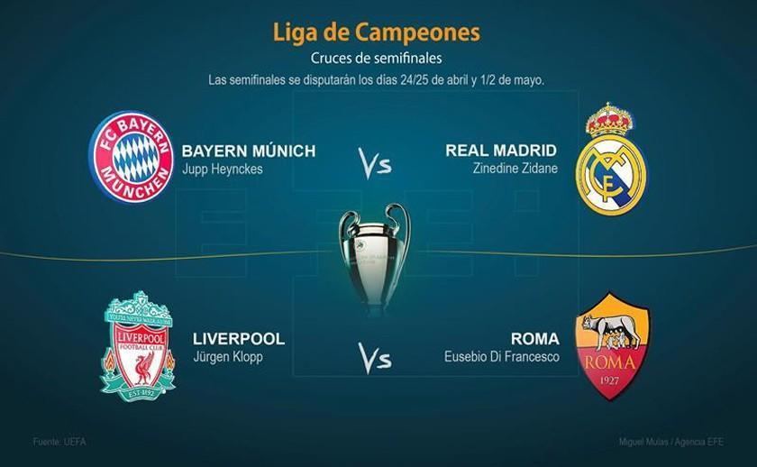 La Liga de Campeones define los choques de semifinales