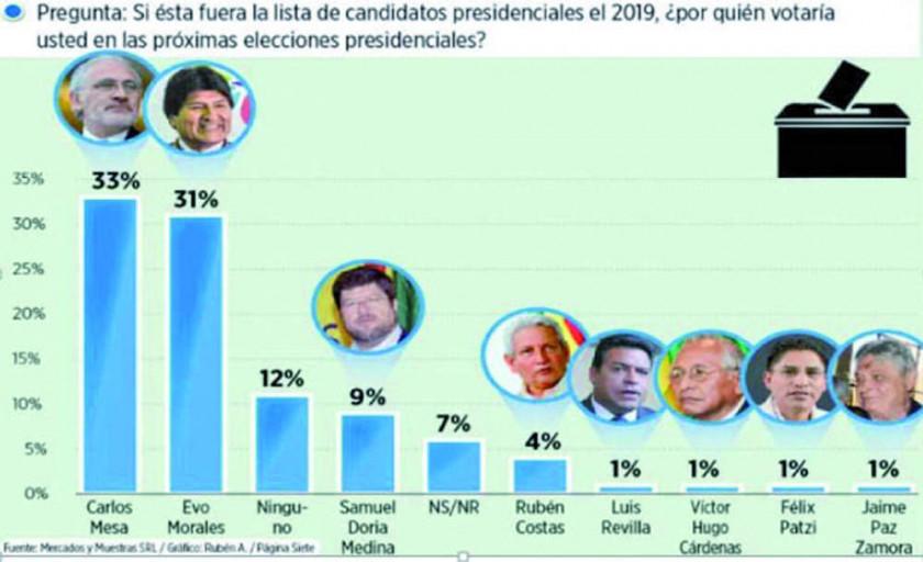 Encuesta: Mesa se coloca 2 por ciento encima de Evo