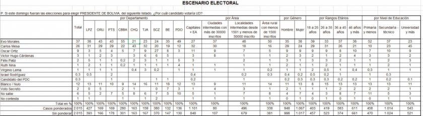 Encuesta: Evo Morales aventaja con 11 puntos a Carlos Mesa