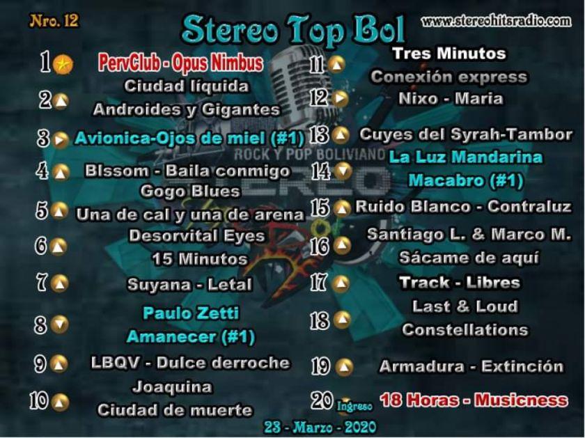 Opus Nimbus sigue siendo el líder el Stereo Top Bol, escucha el conteo aquí