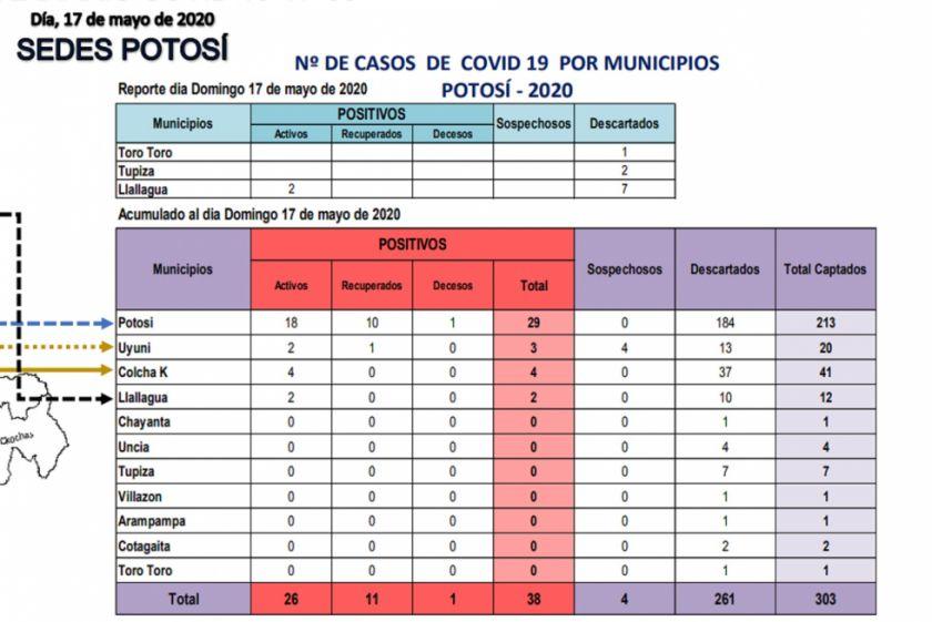 El Sedes reporta dos nuevos casos de COVID-19 en Llallagua y contagios suman 38 en Potosí