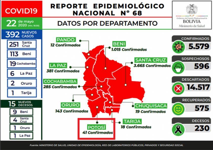 Bolivia cierra semana con 392 nuevos casos de COVID-19, y cifra escala a 5.579