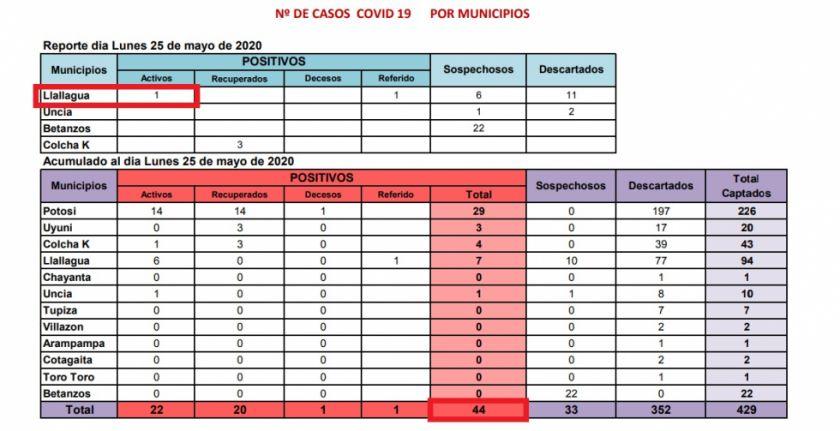 Casos de COVID-19 en Potosí suben a 44 con dos nuevos en Llallagua