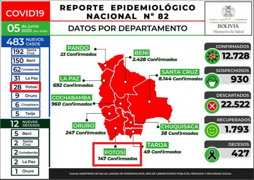 Bolivia reporta 483 nuevos casos de COVID-19 y acumula 12.728
