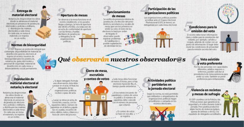 Más de 2.000 voluntarios velan por la transparencia del voto con Observa Bolivia