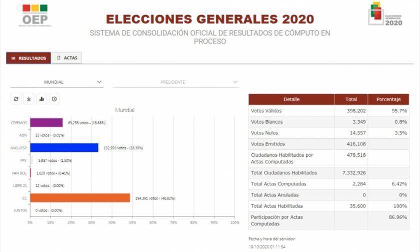 Vea cómo avanza el conteo en la página del TSE con los resultados oficiales de las elecciones