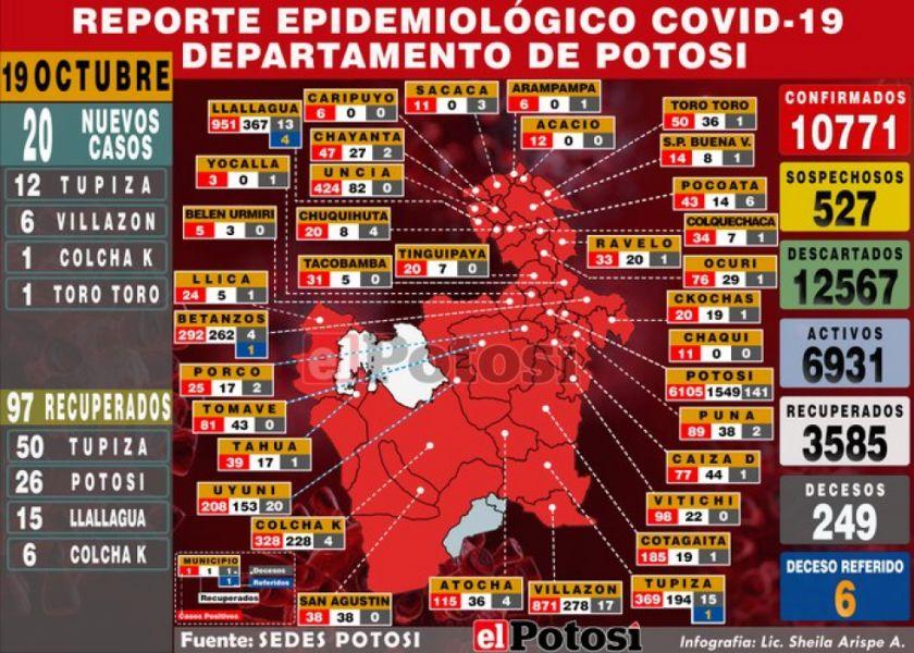 Según el Sedes ¿Cuántos municipios están en riesgo alto de coronavirus en Potosí?