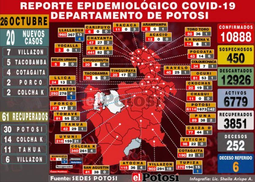 El coronavirus está en el 95 % del Departamento, el 20 %  de los municipios está en riesgo alto