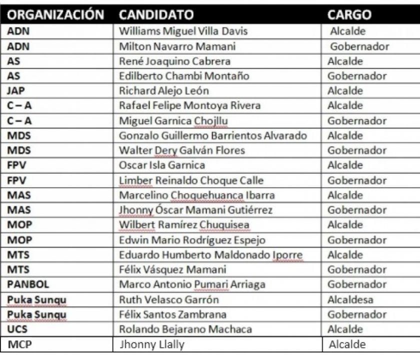 Confirmado: los candidatos a alcaldesa o alcalde de Potosí son 12