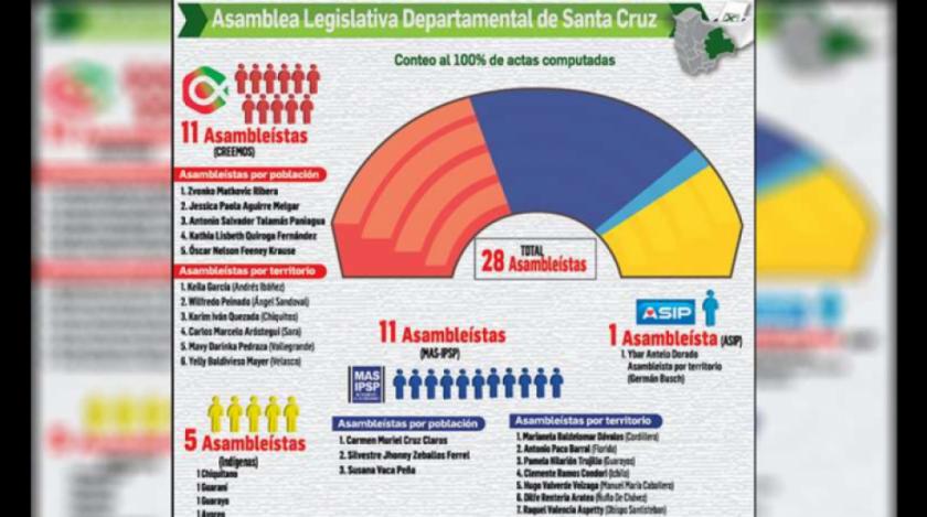 """Evo Morales afirma que se puede """"administrar"""" Santa Cruz desde la ALD, si indígenas se suman al MAS"""