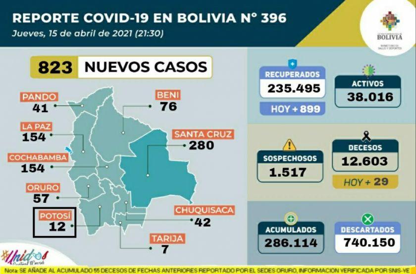 Bolivia supera los 286.000 casos de coronavirus con casi mil contagios nuevos