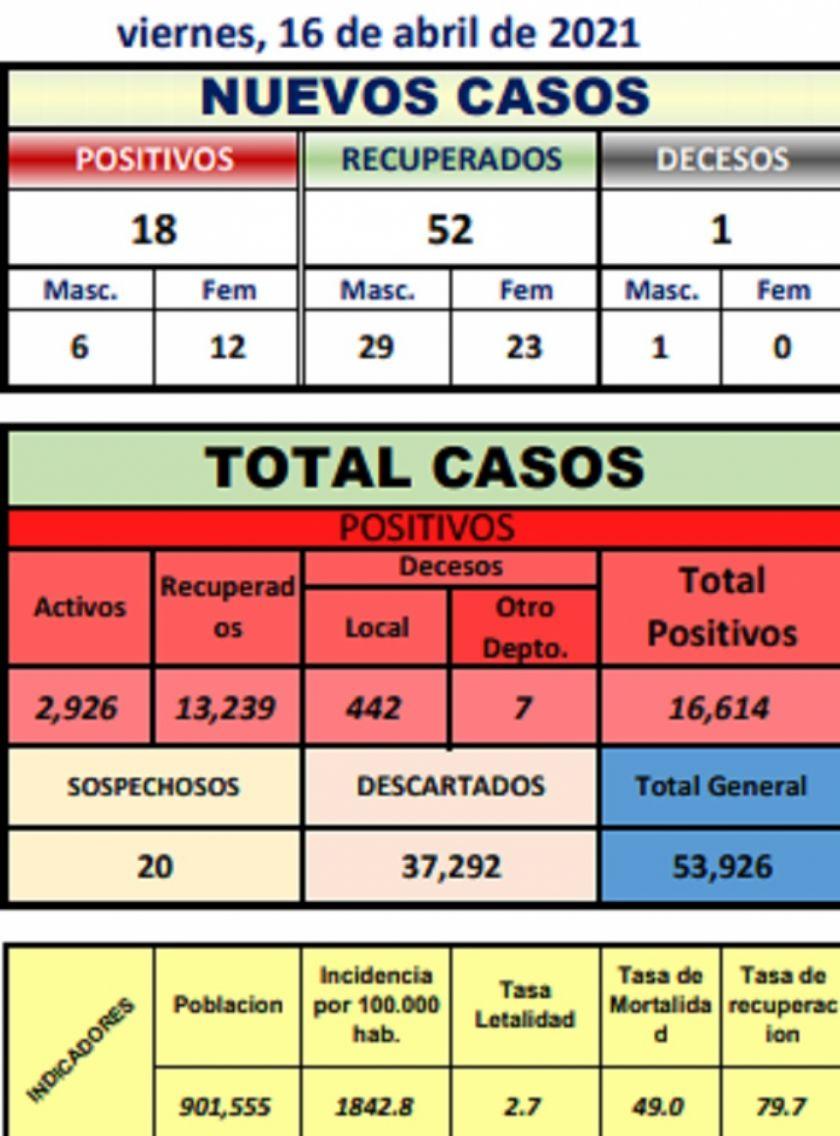 Potosí suma 18 nuevos casos de coronavirus y un deceso