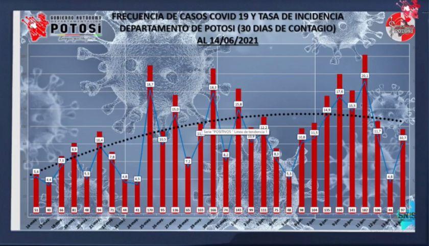 Potosí sigue con la tendencia ascendente de casos de coronavirus, según el Sedes