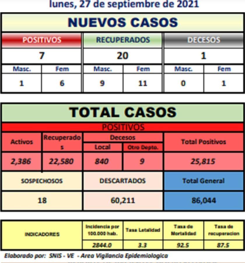 Potosí suma 7 nuevos casos de coronavirus y un fallecido por covid